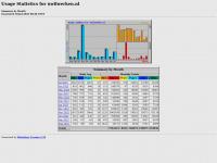 Uwilwerken.nl