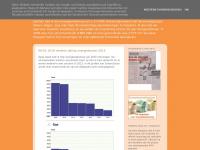 zonne-energie-haanappel.blogspot.com