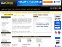 Livecharts.co.uk - Live Charts UK - Free live trading charts, stock market prices, historical data, share prices, day trading.